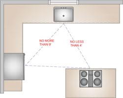 kitchen floor plan ideas - networx