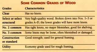 How Lumber Grading Works Networx