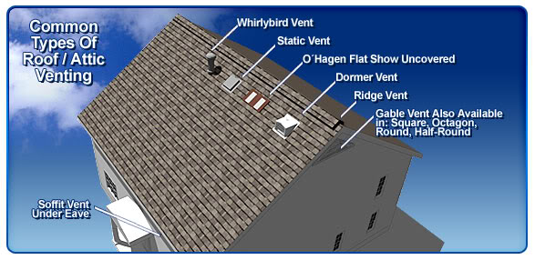 Best Roof Ventilation : Roof vents or attic networx
