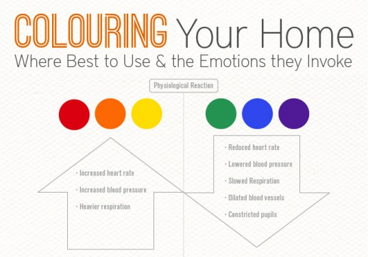 Using Color To Set The Mood In Your Home Networx